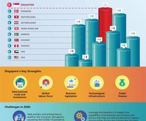Singapore has been ranked the world's most competitive economy by IMD
